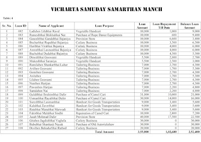 Livelihood Generation for Nomadic Community of Gujarat by VSSM