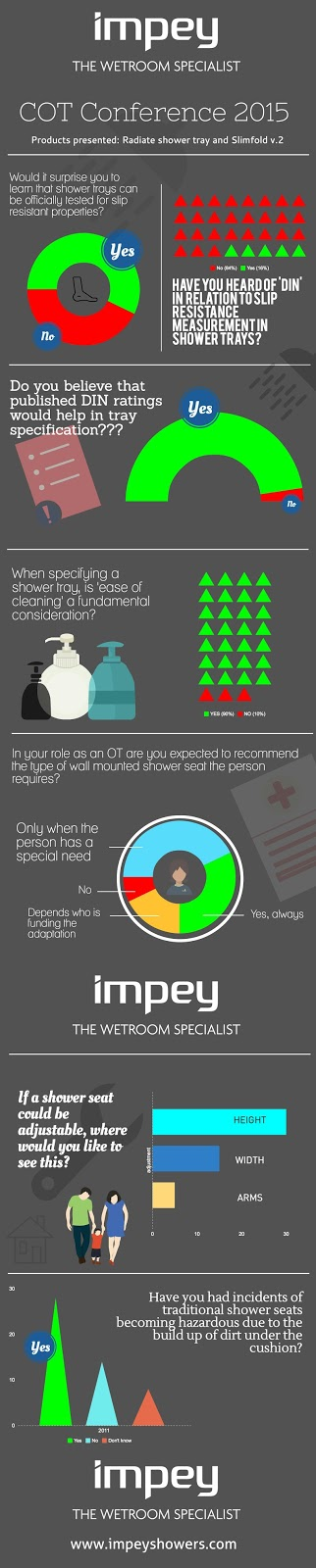 Impey Showers infographic on DIN graded shower tray slip resistance