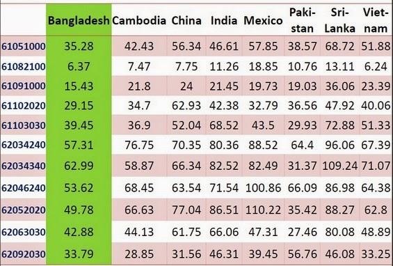 Unit Price of Major Export Items of Bangladesh to USA 2010 (US$/dozen)