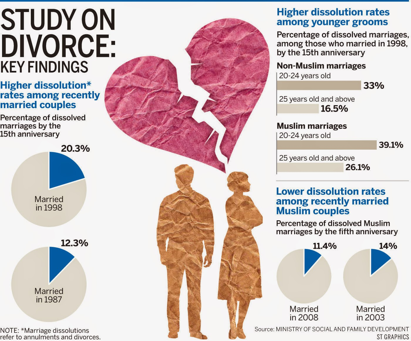 divorce rates in malaysia Her world malaysia fashion, beauty, marriage, parenting, lifestyle home main menu fashion beauty top reasons for divorce in malaysia (and how to avoid it.