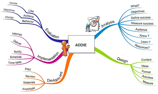 Elearning Nuts And Bolts The Addie Model