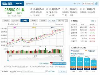 中国株コバンザメ投資 香港ハンセン指数20130121