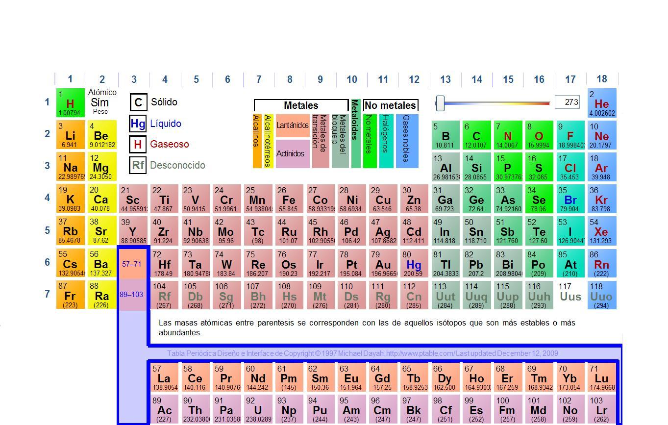 Tabla periodica de los elementos hecha en excel gallery periodic tabla periodica word descargar gallery periodic table and sample tabla periodica de los elementos hecha en urtaz Choice Image