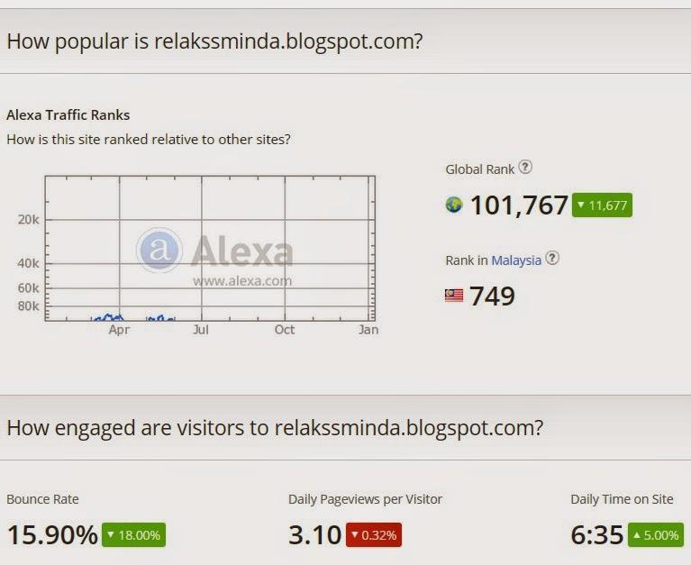 relakssminda.blogspot.com Alexa Rank Malaysia