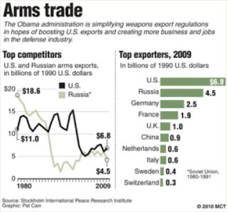 export import quotes pictures arms trade