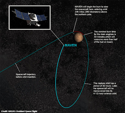 Mars orbiter MAVEN will arrive in orbit