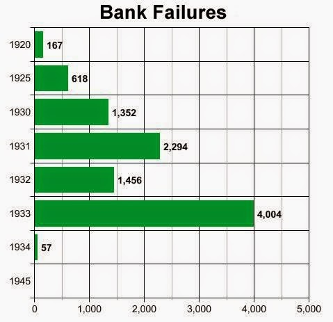 the cause of bank failure Failed bank list the fdic is often appointed as receiver for failed banks this page contains useful information for the customers and vendors of these banks.