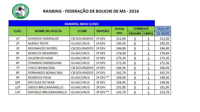Ranking Estadual 2016