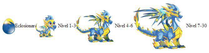 imagen del crecimiento del dragon relampago