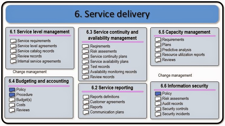 Itil service management service delivery process group documents pronofoot35fo Image collections
