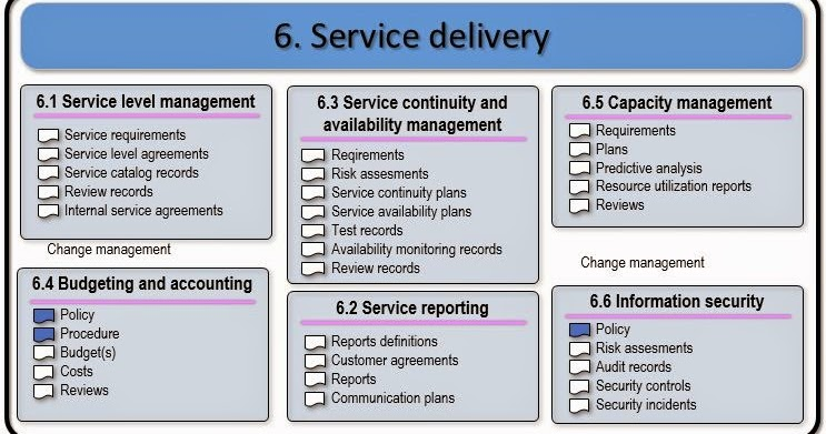 Itil Service Management Iso Iec 20000 Service Delivery