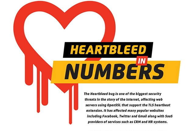 Image: Hearbleed in Numbers
