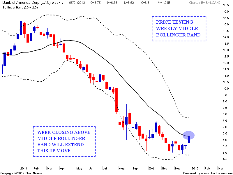 Bollinger bands weekly charts