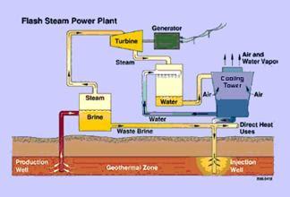 figure 5 flash power plant diagram 1 4 how does