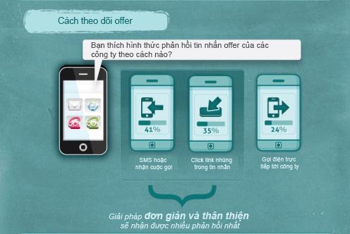 thong-ke-sms-marketing