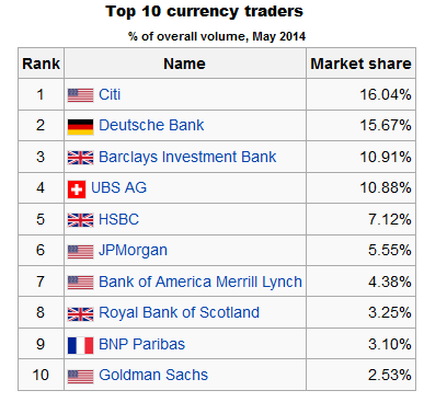 Top forex traders