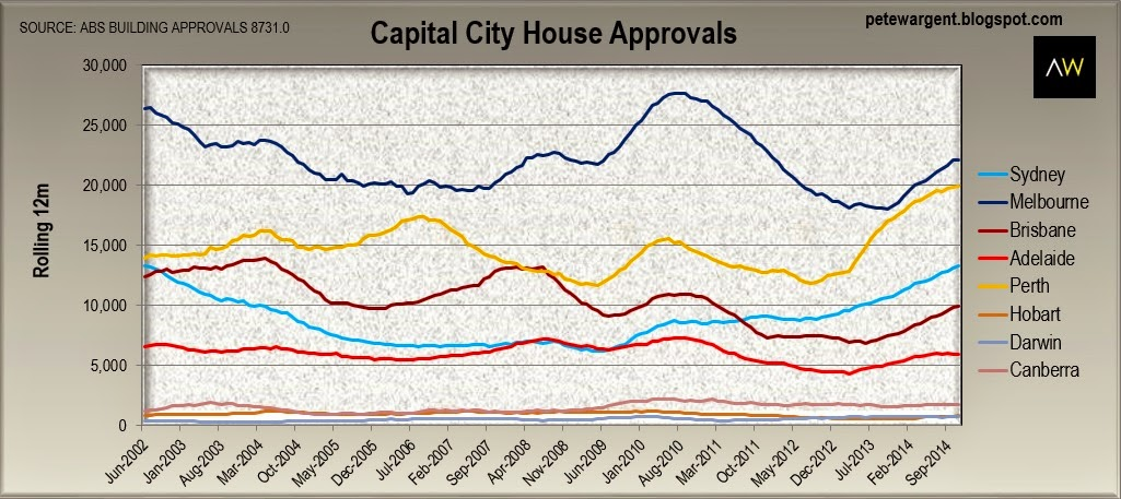 Capital city house approvals