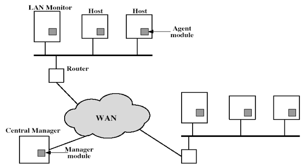 intrusion detection system project pdf