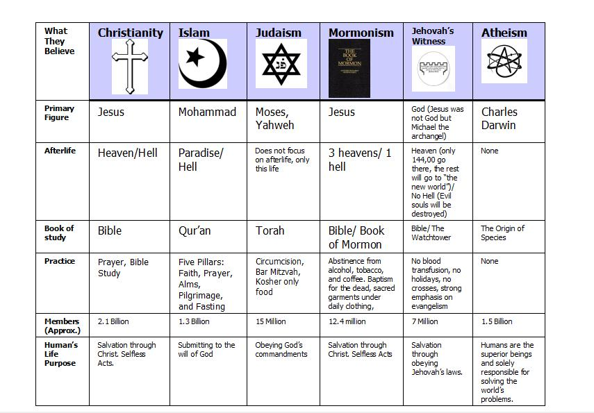 comparison of religions Comparisons and contrasts between christianity, islam, and judaism between the religions of christianity, islam, and judaism, there are many similarities and differences that are dealt within each of them.