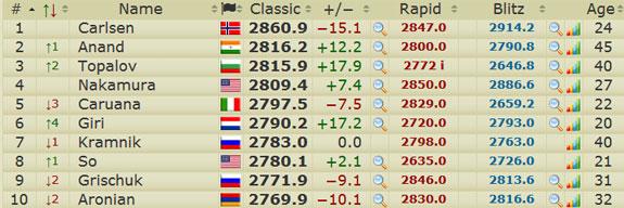 TOP 10 kỳ thủ cờ Vua thế giới