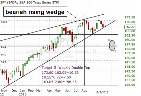 bearish rising wedge