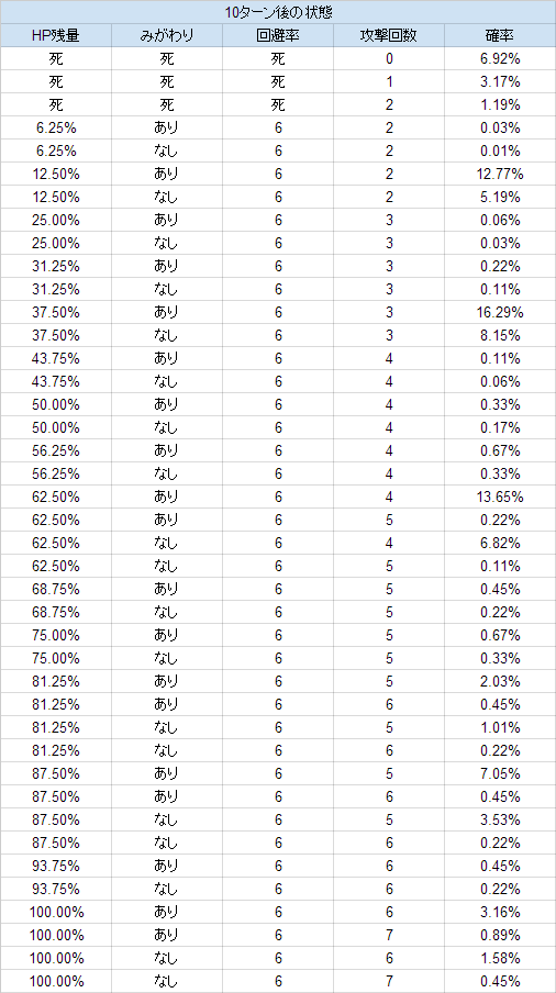 最大 ポケモン 回避率 「回避率」に関するQ&A