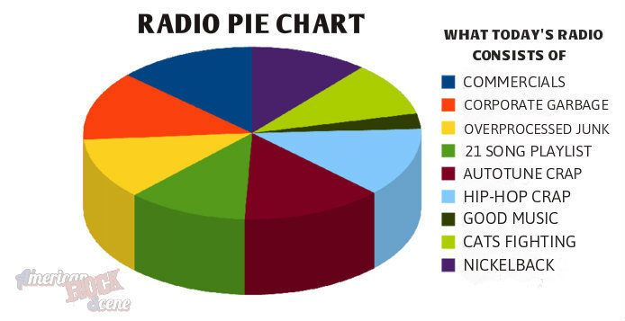 One for Smoking pie charts