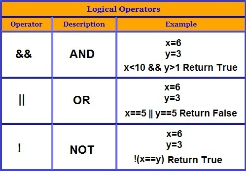 C solved programs/examples on Bitwise Operators