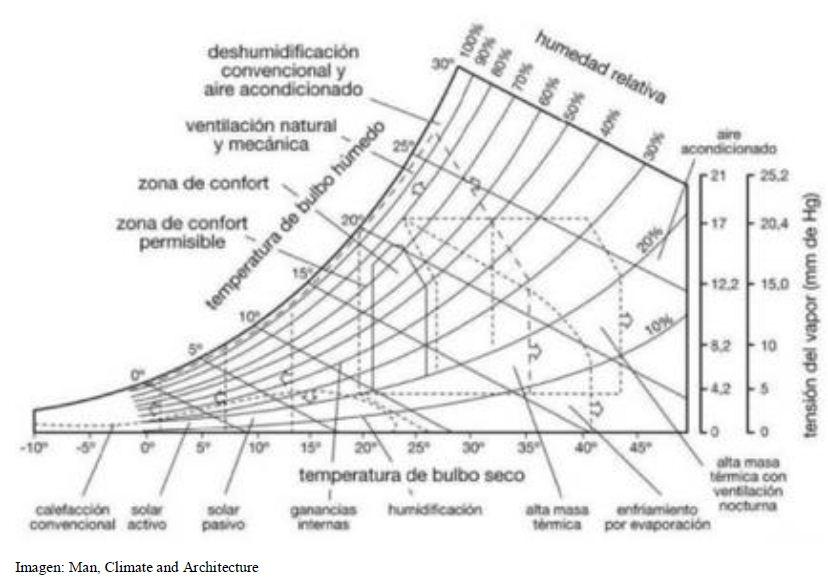 arquitectura y clima victor olgyay pdf