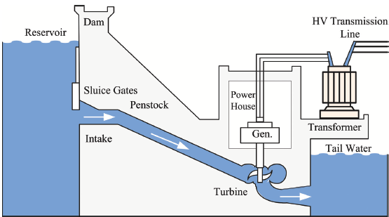 Diagram  Block Diagram Hydro Power Plant Full Version Hd Quality Power Plant
