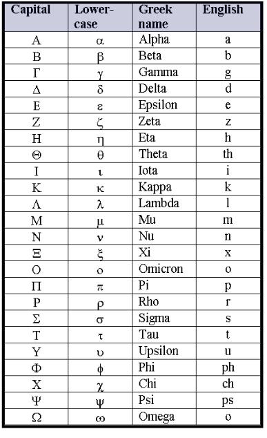 alpha beta gamma delta epsilon