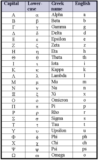 Binary pronunciation english