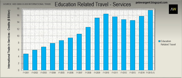 Education related travel