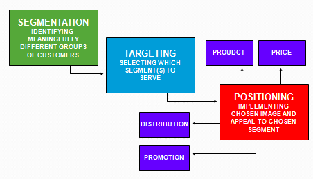 marketing segmentation targeting strategy The marketing strategy of nike rested completely upon a product image which is favorable and allowed it to develop into one of the best multinational companies after.