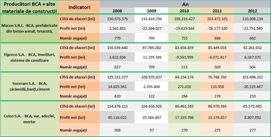 Evoluția indicatorilor producătorilor de BCA