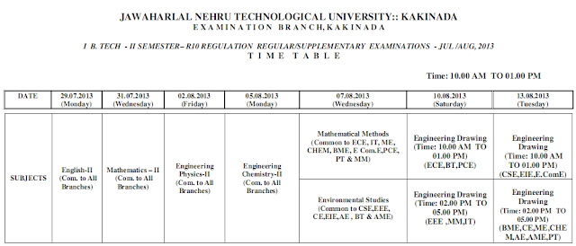 Jntu Kakinada Btech First Year 2nd sem R10 Regular supple Time table 2013