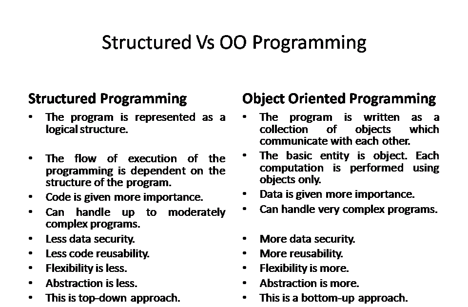 Object Oriented Programming through Java: Structured