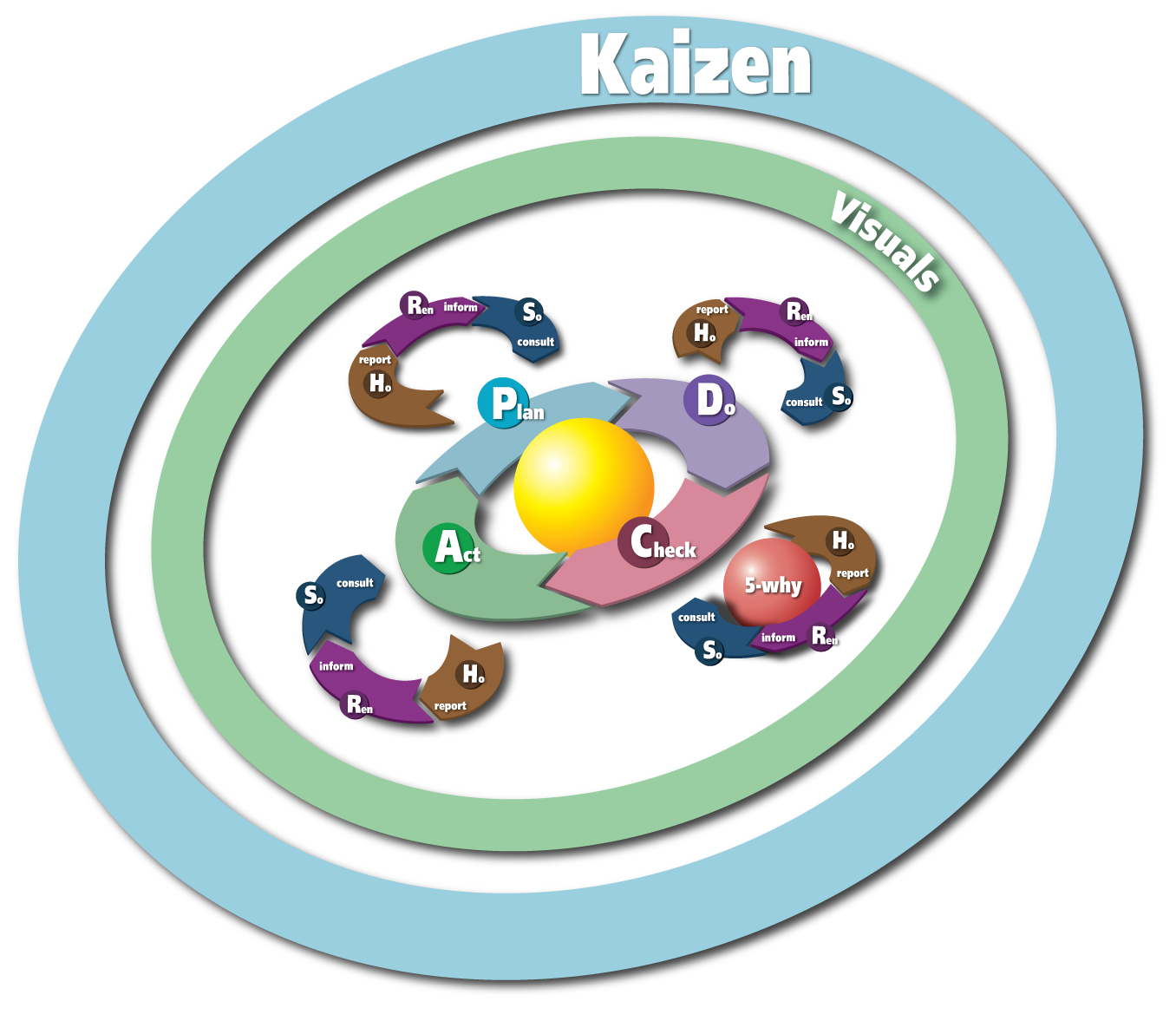 how to implement kaizen karn bulsuk full speed ahead