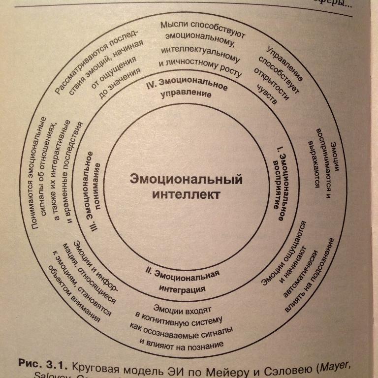 Модель эмоционального интеллекта Питера Сэловая и Джона Мейера