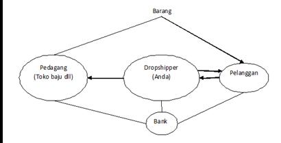 Cara Kerja Sistem Bisnis Dropshipping
