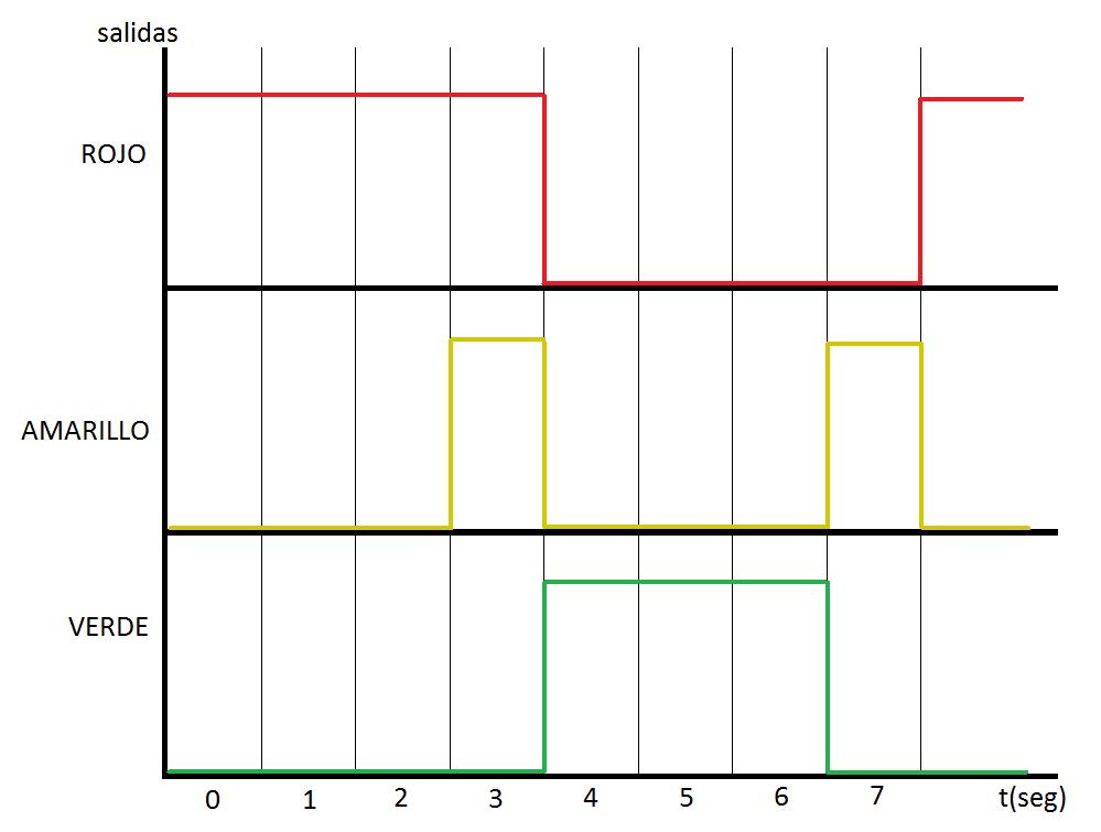 diagrama de un semaforo:
