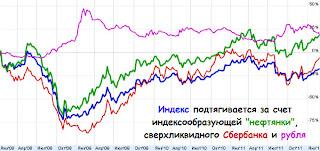 Индекс в сравнении