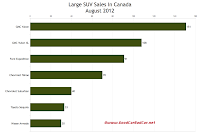 Canada August 2012 large SUV sales chart