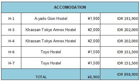 """Budget Acomodation Japan Trip"""