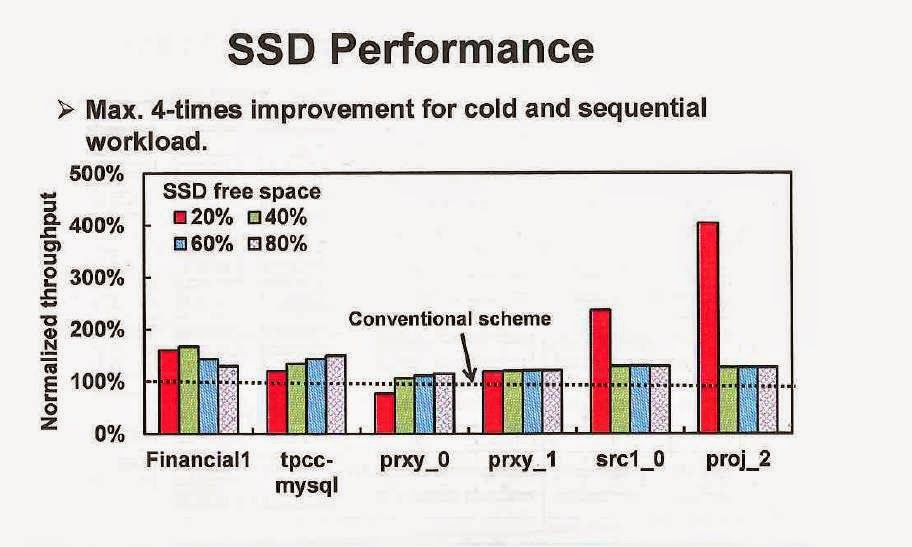 SSD performance improvements