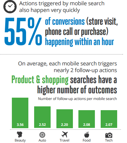 why mobile search  will increase your conversion rates