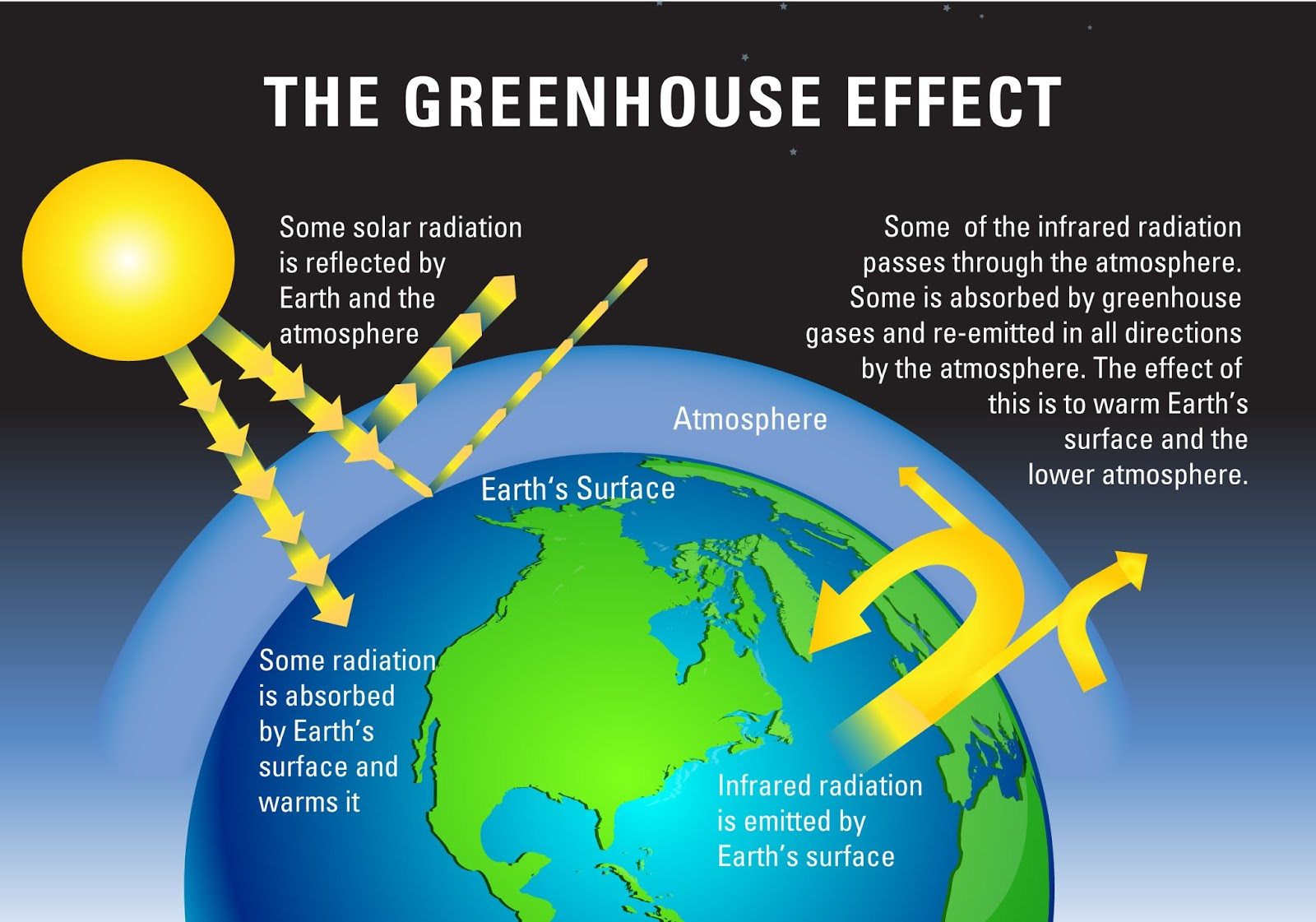 What cause global warming effect learning geology for Green housse effect