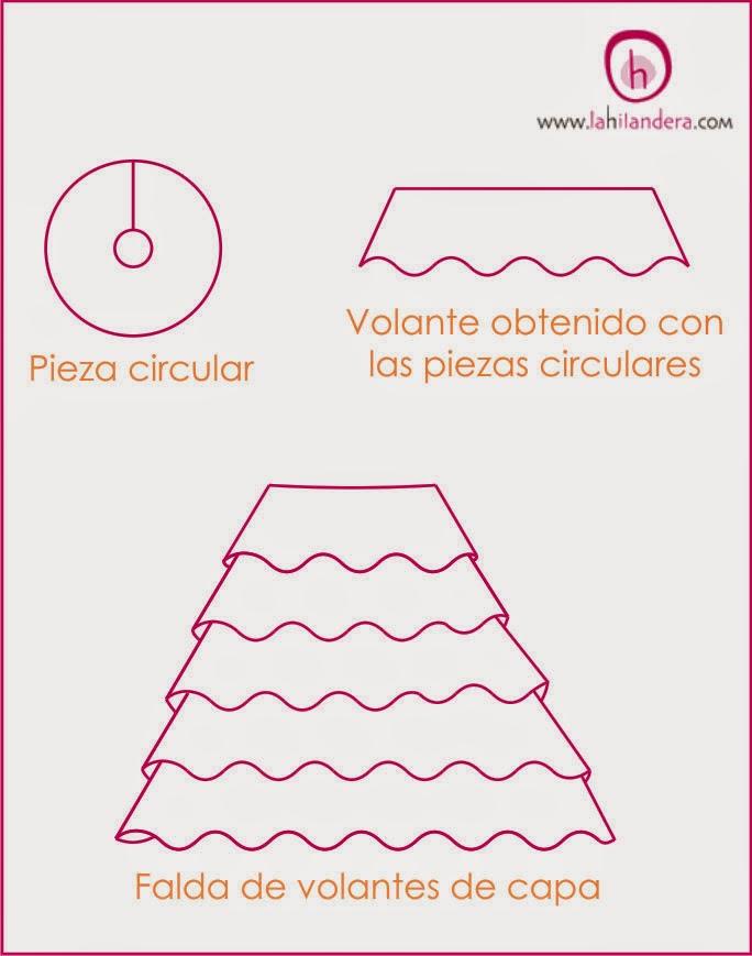 http://www.lahilandera.com/blog/tipos-de-trajes-de-flamenca-y-de-volantes/