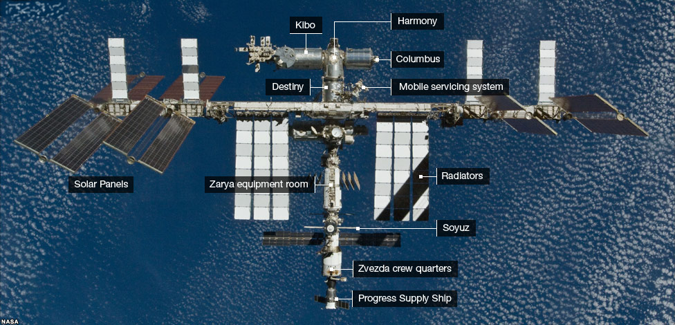 an analysis of the international space station Profiles of particulates collected from the international space station nicholas a be, aram avila-herrera, jonathan e allen, nitin singh, aleksandra checinska sielaff, crystal jaing and kasthuri venkateswaranemail authorview orcid id profile microbiome20175:81 0292-4.