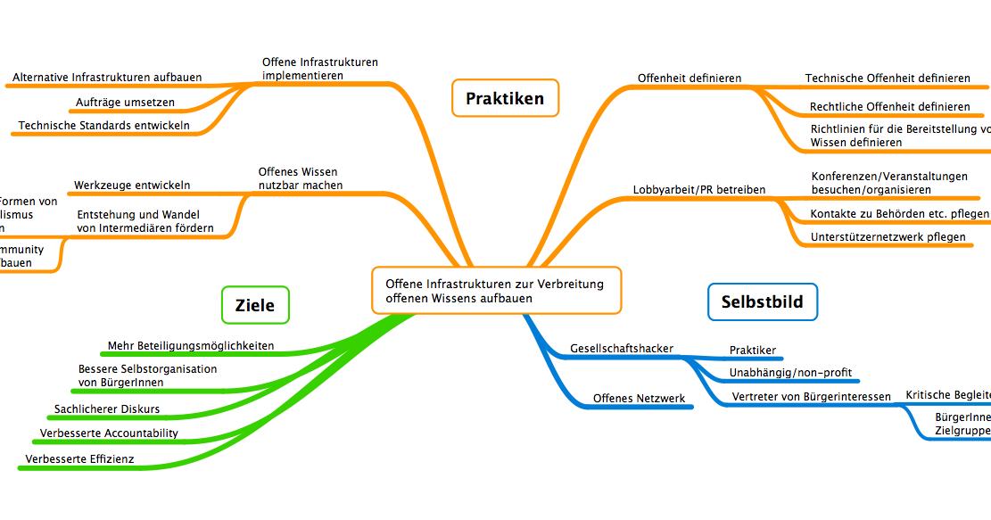 Stefan Baack: Praktiken, Ziele und Selbstbild der Open Knowledge ...
